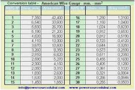 Awg Wire Chart Pdf Wire Gage Table Frail Info