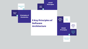 The 5 Basic Principles Of Design 5 Key Principles Of Software Architecture Towards Data Science