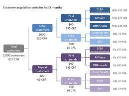 customer acquisition cost understanding customer acquisition costs growth hacking marketing