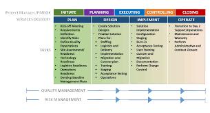 Project Management Moss Cape