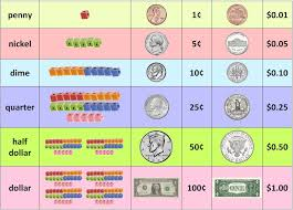 Dollar Coin Value Chart Counting Money Lessons Tes Teach