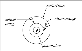 Diagram Of An Atom Atomic Structure The Bohr Model Dummies