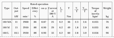 motor additional data from catalogue