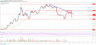 Eth Price Live Chart Ethereum Price Analysis Eth Rally Approaching Significant