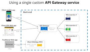 Api Gateway Pattern