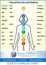 Sounds Of The Chakras Chart Sound Healing Sessions Gateways To Brilliance