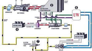 Electric generator how it works Single Coil How Does Gas Generator Work Stylish Cogen Works Madison And Electric Wisconsin For How Does Gas Generator Work Stylish Cogen Works Madison And