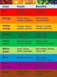Food Benefits By Color Rainbow Food Health Eating Food