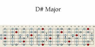 D Sharp Major Guitar Scale Pattern Chart Maps
