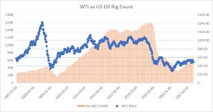 Us Rig Count Chart U S Oil Rig Count Increases For 15th Straight Week