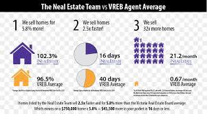 Real Estate Marketing Plan Custom Ron Neal The Neal Estate Team REMAX Marketing Plan Brand Real