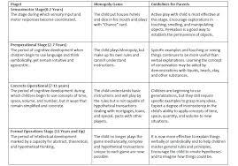 Precise Jean Piaget Chart Piagets Cognitive Development