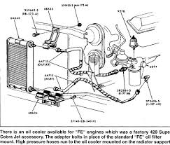 ford edge engine diagram ford wiring diagrams online