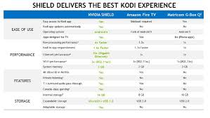Most Popular Tv Box Android Tv Box Benchmark Chart