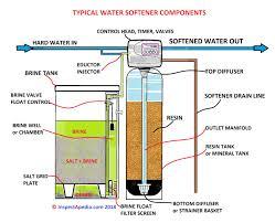 Water Softener Brine Tank Level Too High Salt Tank Level Too