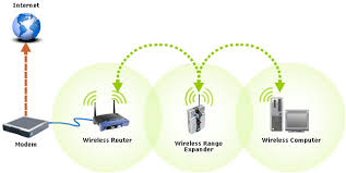 linksys official support connecting the range expander to a checking the firmware version of the wireless router or access point