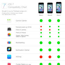 Apple Ios 7 Compatibility Chart By The Apple Lounge