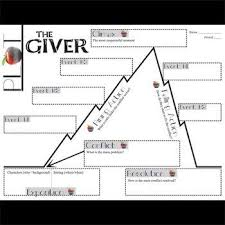 The Giver Plot Chart Organizer Diagram Arc Lois Lowry