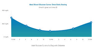 Feline Insulin Dosage Chart Glucose Curves For Dogs Vetsulin