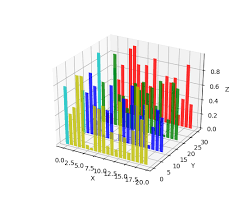 3d Bar Chart Matlab Mplot3d Tutorial Matplotlib 2 0 2 Documentation
