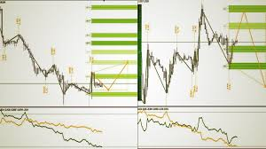Forex Charts With Indicators 99 Accurate Forex Trading System Strategy Best Forex