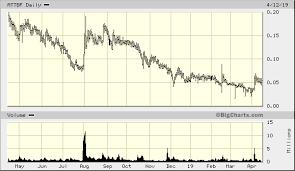 Abattis Bioceuticals Corp Attbf Quick Chart Otc Attbf