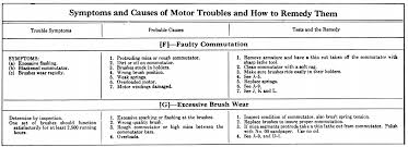 Two Stroke Engine Troubleshooting Chart Electric Motor Troubleshooting Chart