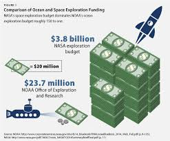 space exploration dollars dwarf ocean spending national oceansspace corrected