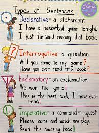 Types Of Sentences Clipart