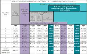 Covered Ca Eligibility Chart 2019 44 Rare Covered California Fpl Chart