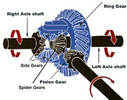 gear diagram car diagram why does the spider gear diffeial start to rotate about its constant mesh gearbox diagram