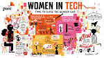 Image result for women technology