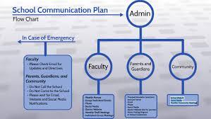 School Communication Plan By Donald Kotnik On Prezi