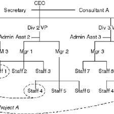 Generic Org Chart Generic Organization Chart Download Scientific Diagram