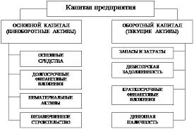 Дипломная работа Управление капиталом вложенным в имущество  Основной капитал служит в течение ряда лет оборотный полностью потребляется в течение одного цикла производства рисунок 1 2