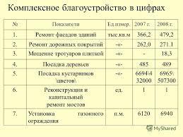 Презентация на тему САНКТ ПЕТЕРБУРГСКИЙ ИНСТИТУТ ГУМАНИТАРНОГО  17 Комплексное благоустройство