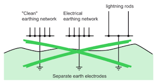 emc earthing principles and structures electrical installation guide r3 independent earth electrodes a solution generally not acceptable for safety and emc reasons