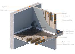 Sound/Acoustic Insulation   Icynene Spray Foam Insulation