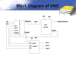 Vhdl Code For Vending Machine With State Diagram New Vending Machine Controller Using VHDL