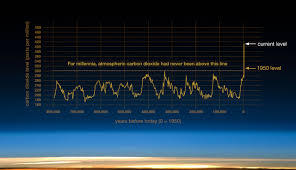 An Inconvenient Truth Graphs And Charts Nasa Climate Change And Global Warming