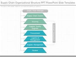 Supply Chain Organizational Structure Ppt Powerpoint Slide