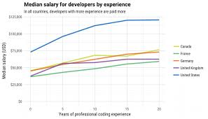 average salary calculator how much do developers earn find out with the stack overflow salary