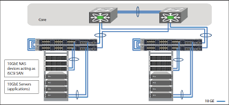 10gbe tor switching solution