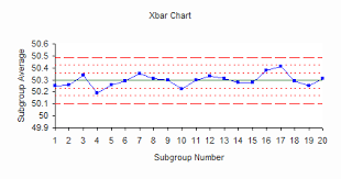 Control Limit Chart In Excel Xbar S Control Charts Part 1 Bpi Consulting