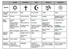 World Religions Comparison Chart Pin On Social Studies Homeschool