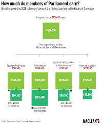 Ca Chart Chart Of The Day How Much Do Mps Earn Macleans Ca