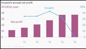 Huaweis Annual Net Profit