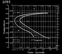 Steel Hardening Chart 1095