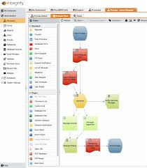 Workflow For Human Resources