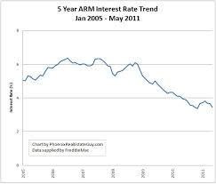 5 Year Arm Mortgage Rates Chart Historical Mortgage Rate Trend Charts Updated Through May
